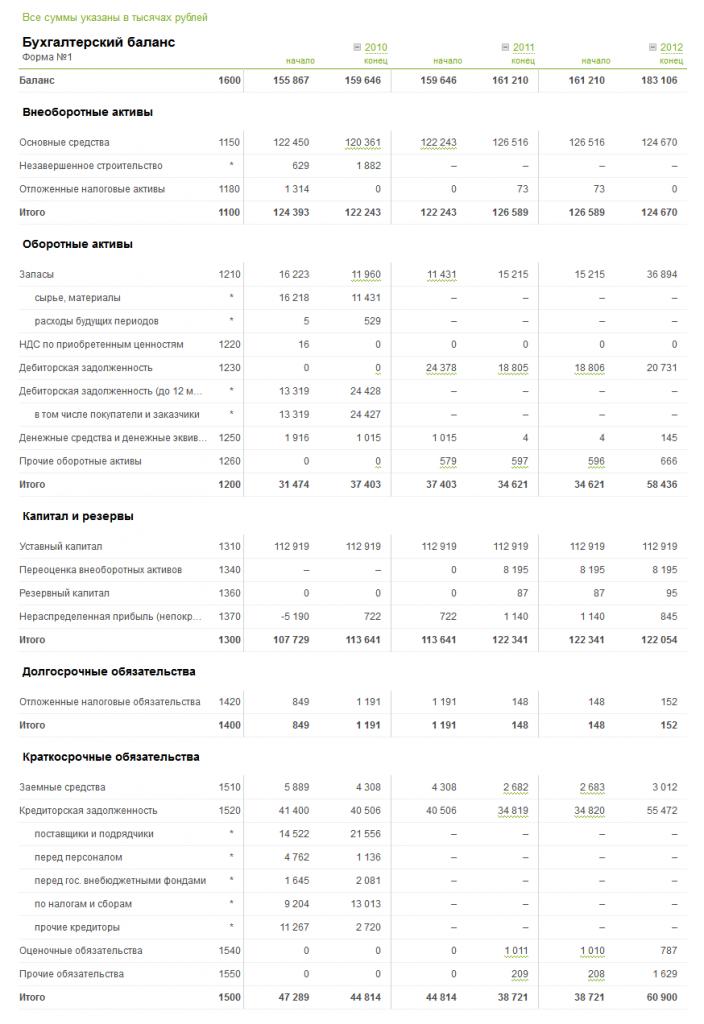 Бухгалтерский баланс в Контур-Фокусе