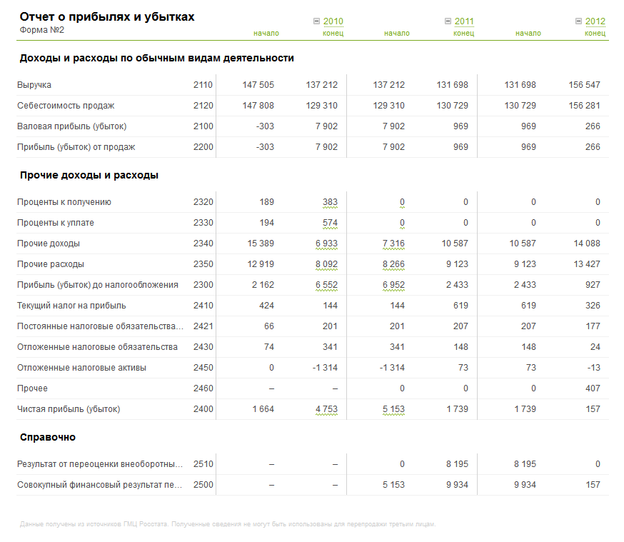 Отчет о прибылях и убытках в Контур-Фокус