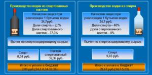 Схема получения необоснованной налоговой выгоды при производстве алкогольной и спиртосодержащей продукции