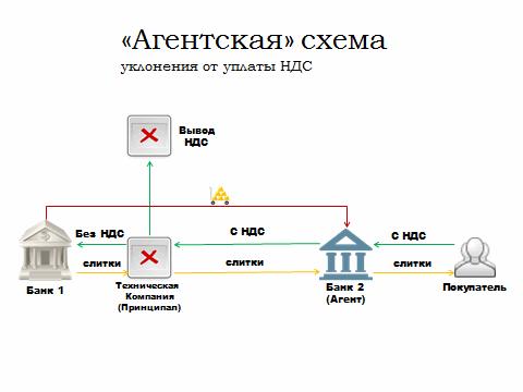 Агентская схема