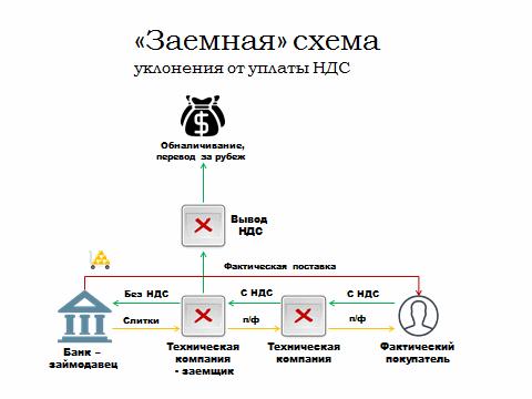 Заемная схема