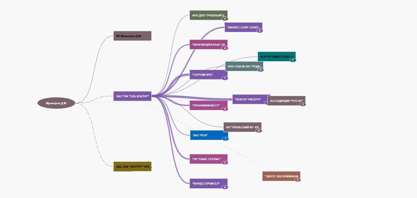 Визуализация связей в Контур.Фокус