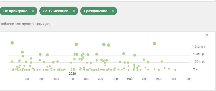 График Сбербанк с фильтрами