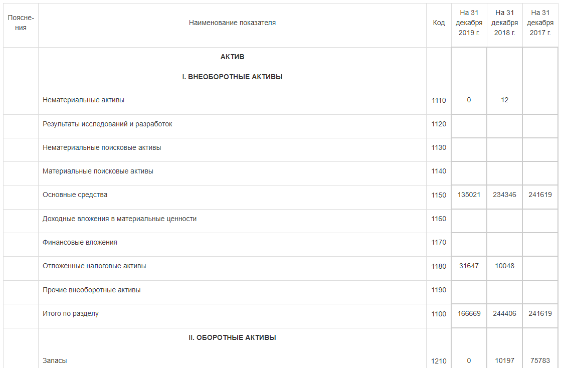Бухгалтерская отчетность в Коммерсантъ КАРТОТЕКА