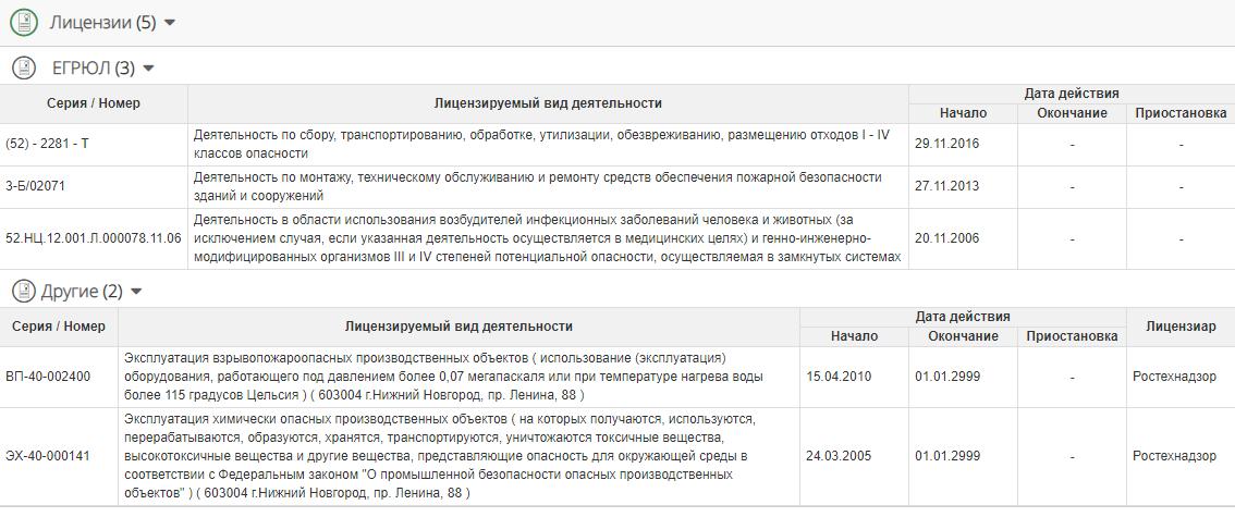 Лицензии в Коммерсантъ КАРТОТЕКА
