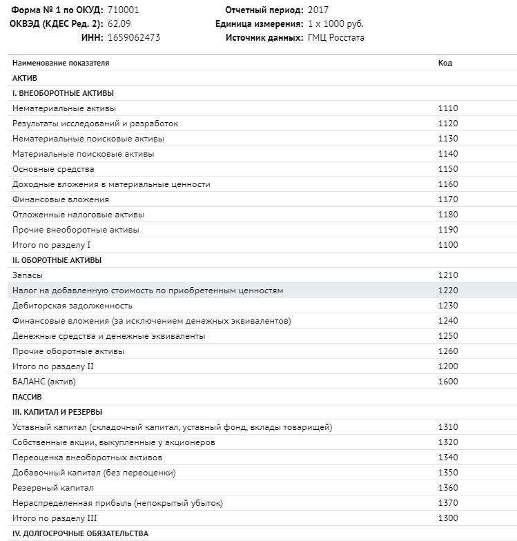 Бухгалтерская отчетность в СПАРК.Интерфакс