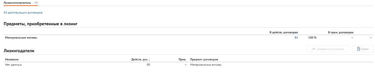 Договоры лизинга в СПАРК.Интерфакс