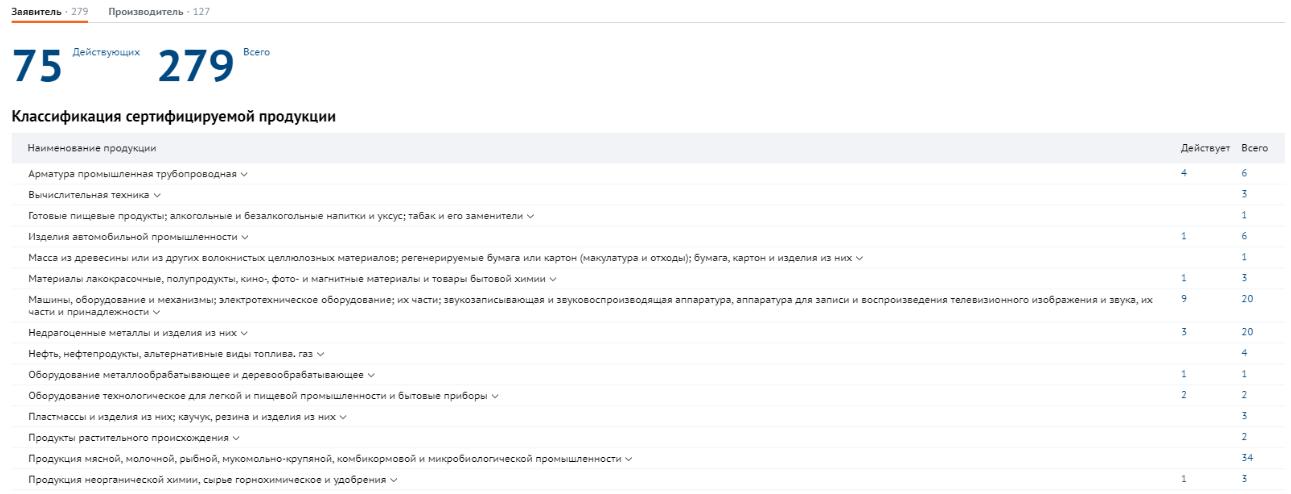 Сертификаты и декларации соответствия в СПАРК.Интерфакс