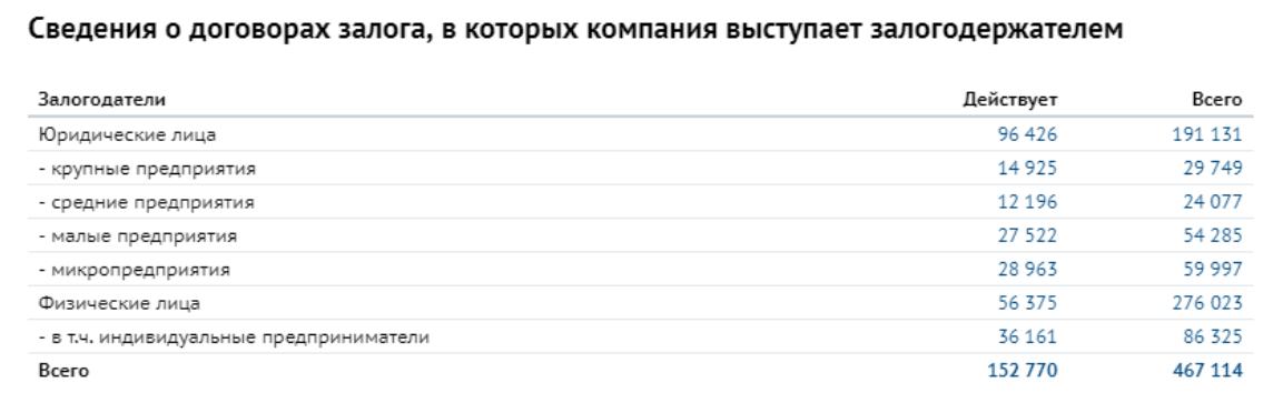 Залоги в СПАРК.Интерфакс
