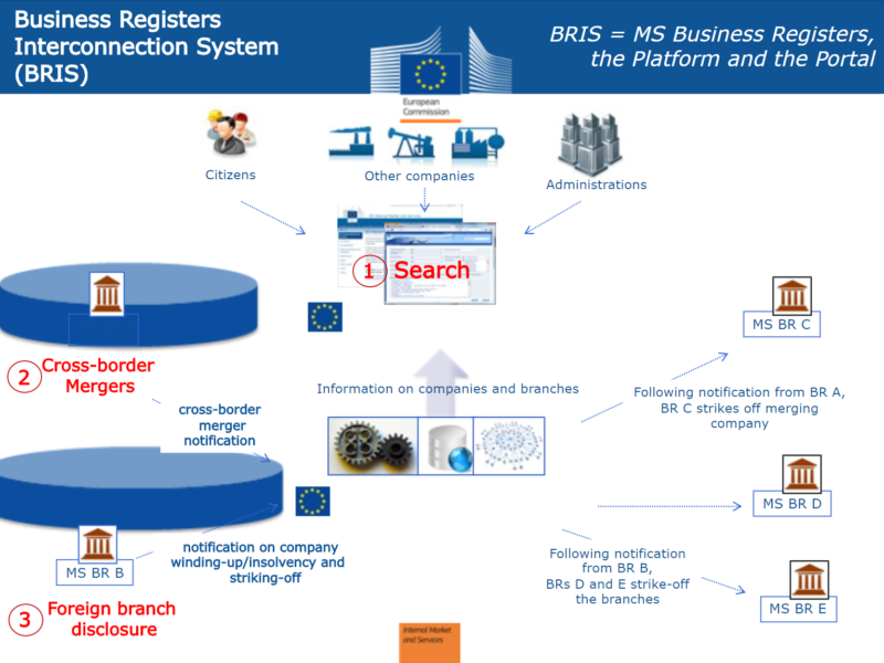 BRIS — Business Registers Interconnection System