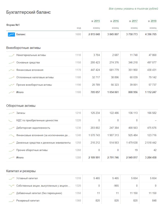 Бухгалтерская отчетность за 2017 год