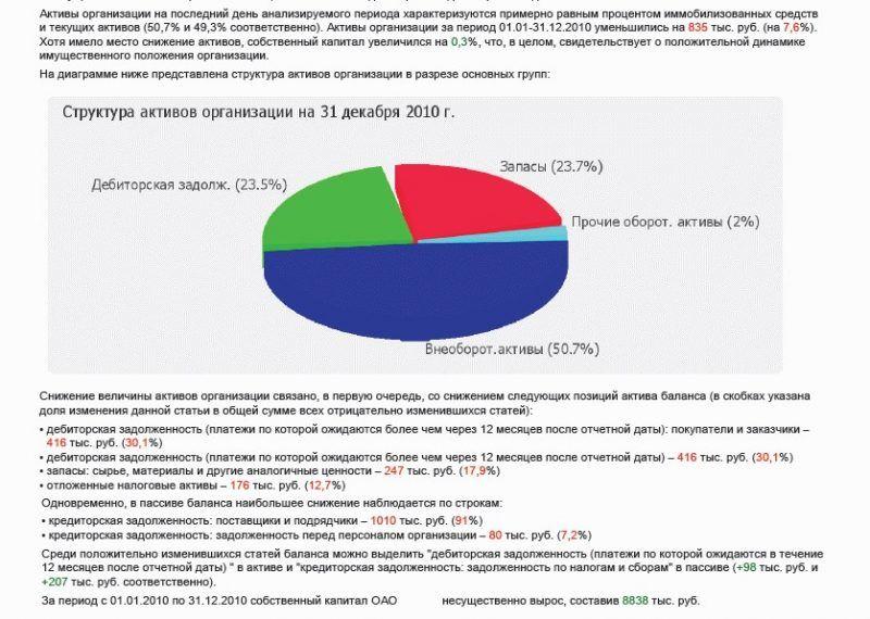 Финансовый анализ 2 в Контур-Фокус