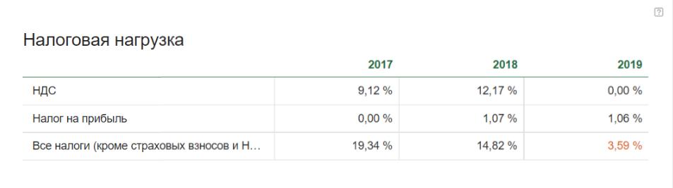 Налоговая нагрузка в Контур.Фокусе