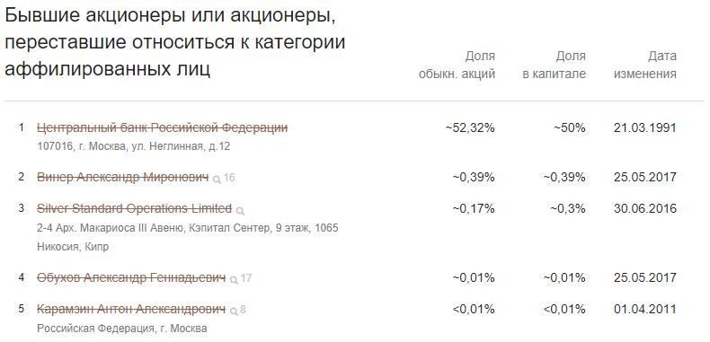 Бывшие акционеры список в Контур.Фокус
