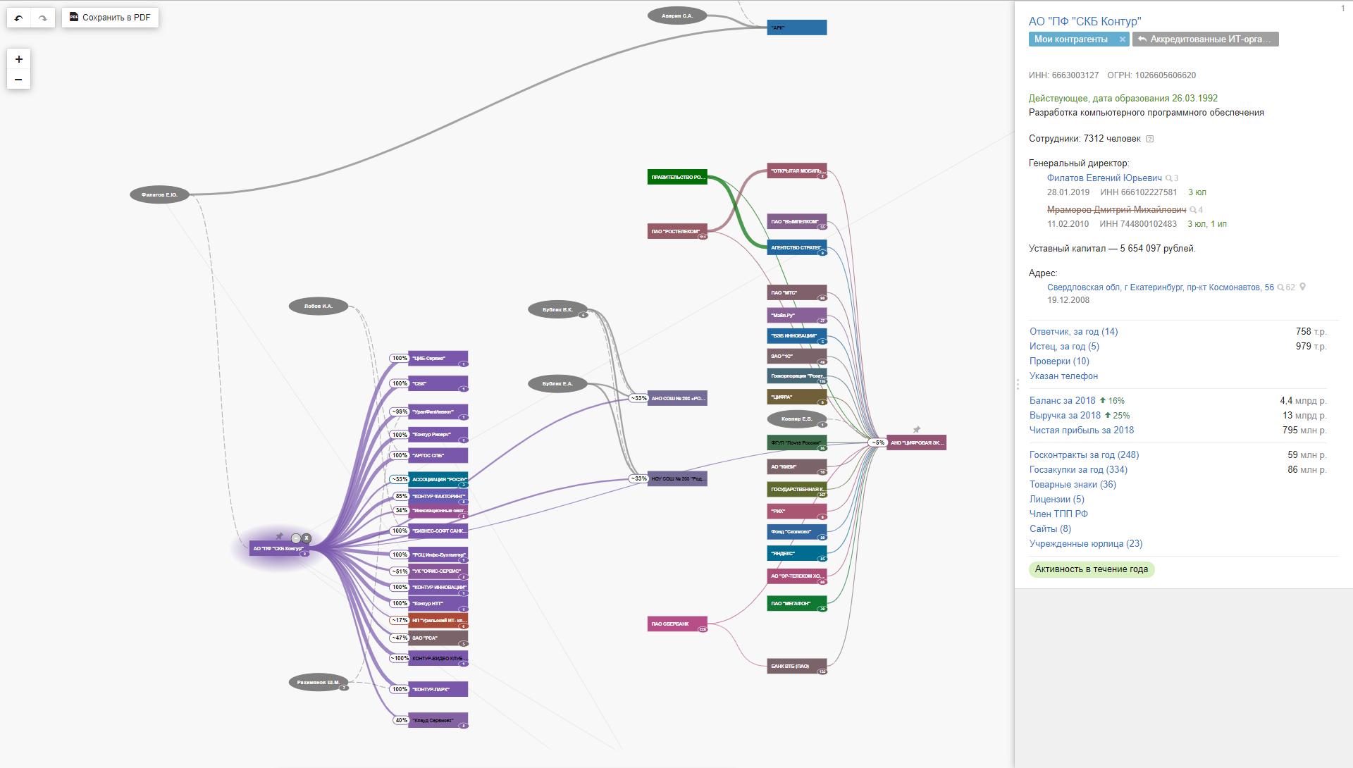 Визуализация списка связей