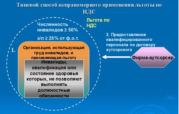 Схема получения необоснованной налоговой выгоды с использованием инвалидов Источник: https://kontur-f.ru/documents/prikaz_mm-3-06-333_ot_30-05-2007/#i-5 | Контур-Фокус